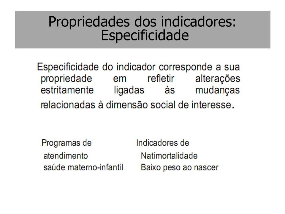 Propriedades dos indicadores: Especificidade