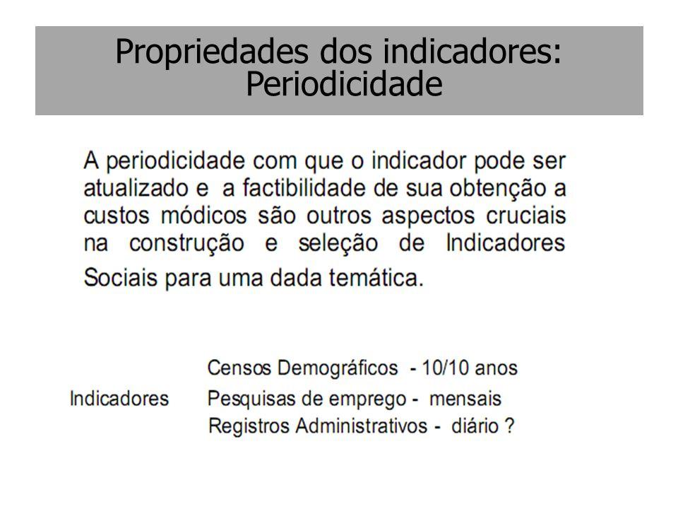 Propriedades dos indicadores: Periodicidade