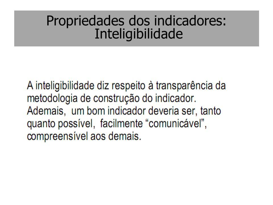 Propriedades dos indicadores: Inteligibilidade
