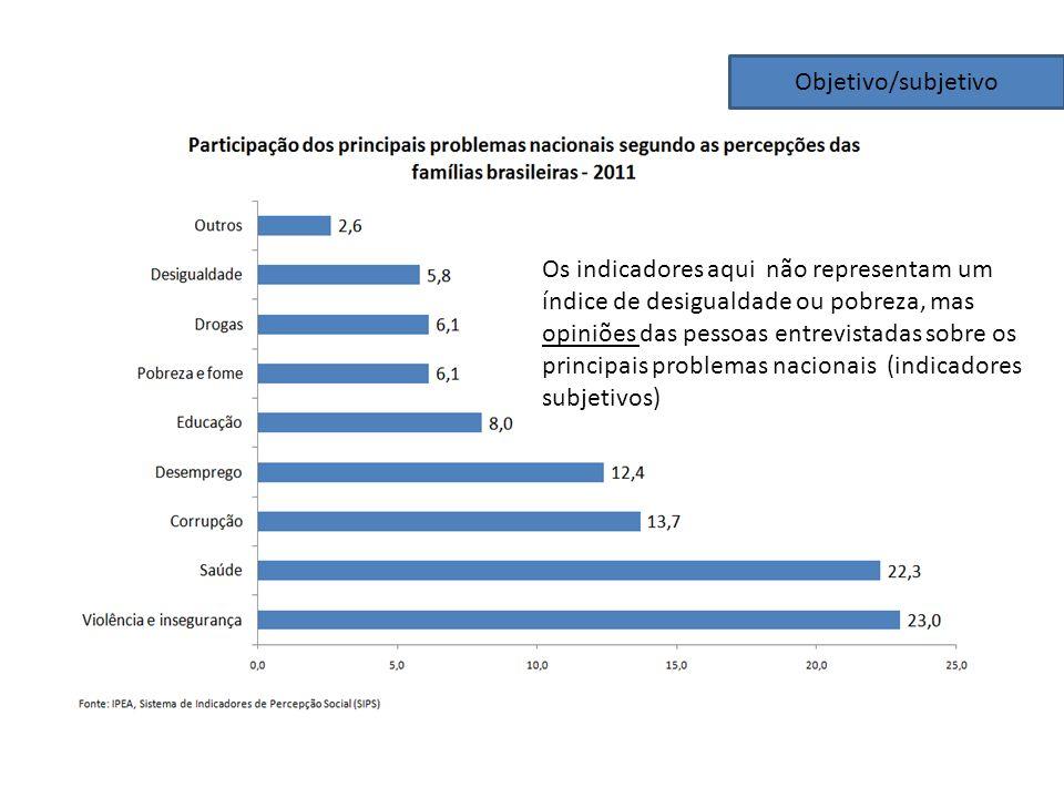 Objetivo/subjetivo Os indicadores aqui não representam um índice de desigualdade ou pobreza, mas opiniões das pessoas entrevistadas sobre os principai