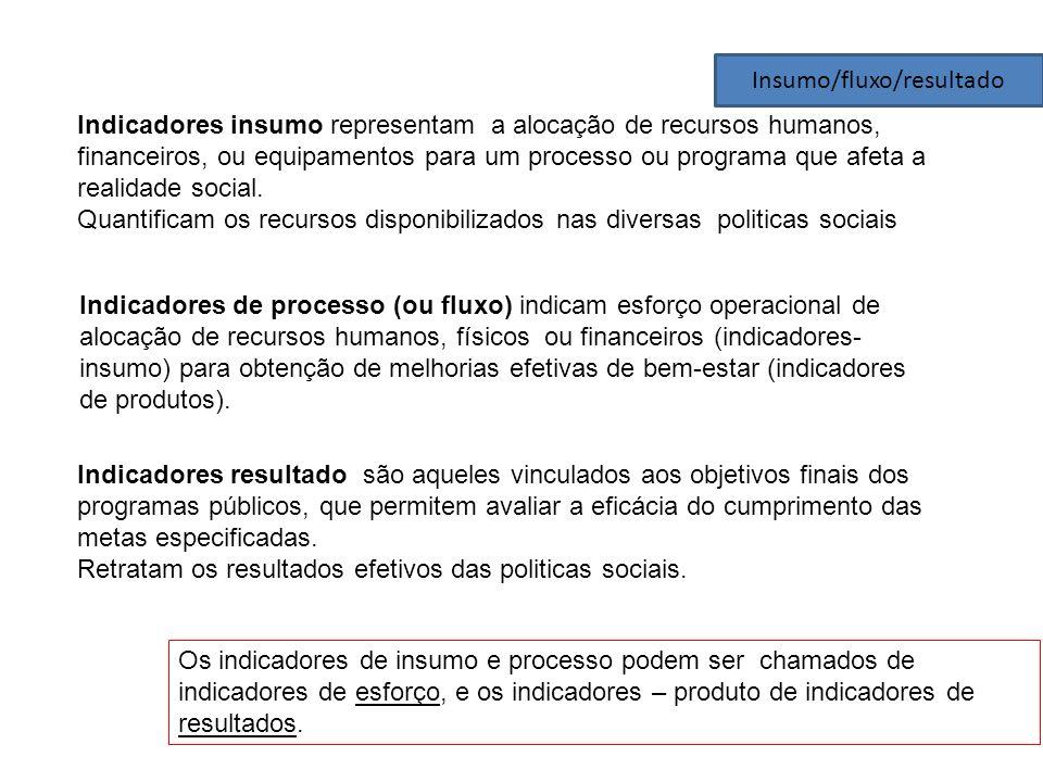 Insumo/fluxo/resultado Indicadores insumo representam a alocação de recursos humanos, financeiros, ou equipamentos para um processo ou programa que af