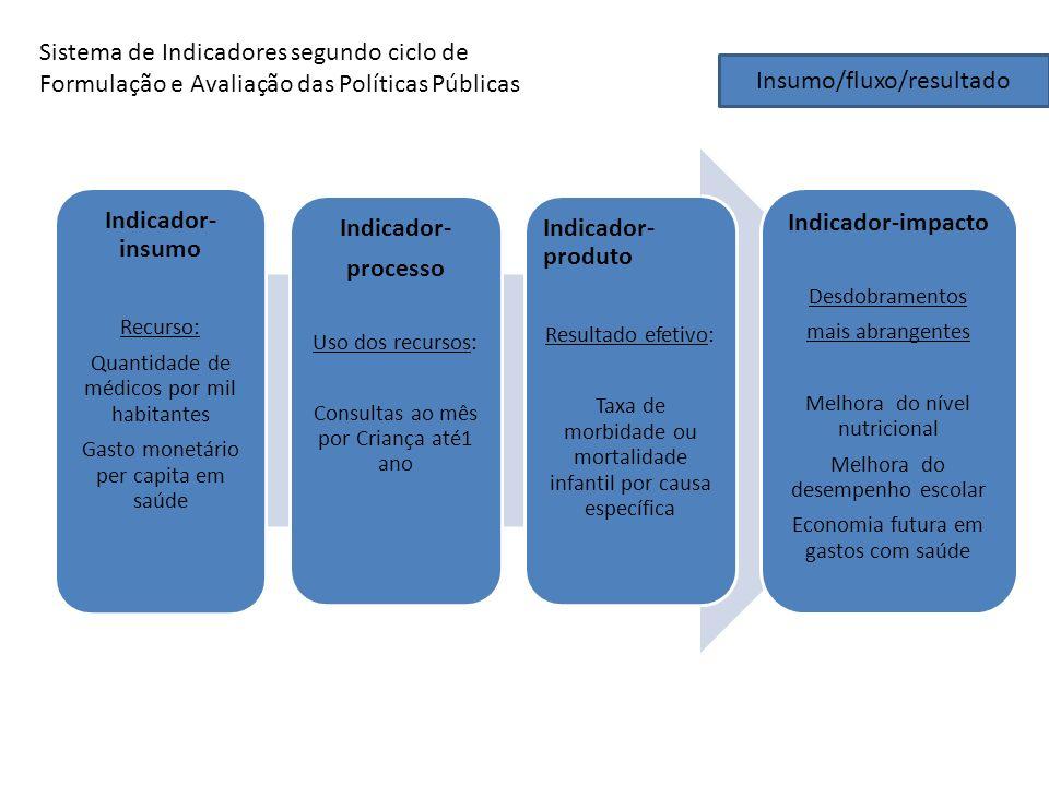 Insumo/fluxo/resultado Indicador- insumo Recurso: Quantidade de médicos por mil habitantes Gasto monetário per capita em saúde Indicador- processo Uso