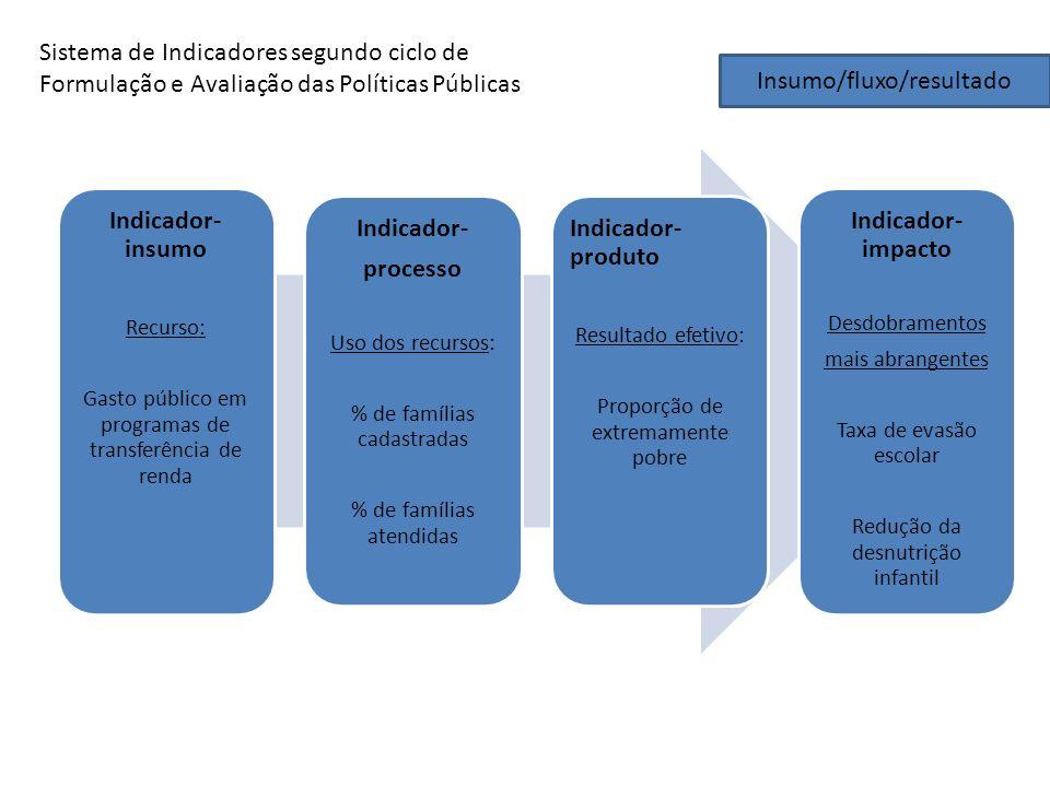 Insumo/fluxo/resultado Indicador- insumo Recurso: Gasto público em programas de transferência de renda Indicador- processo Uso dos recursos: % de famí