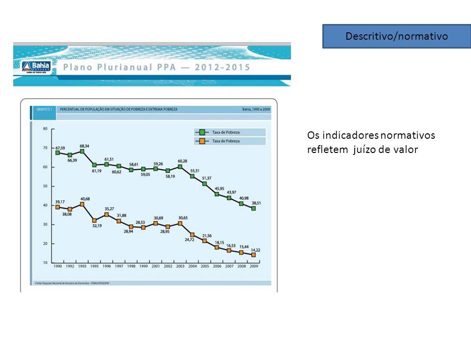 Descritivo/normativo Os indicadores normativos refletem juízo de valor