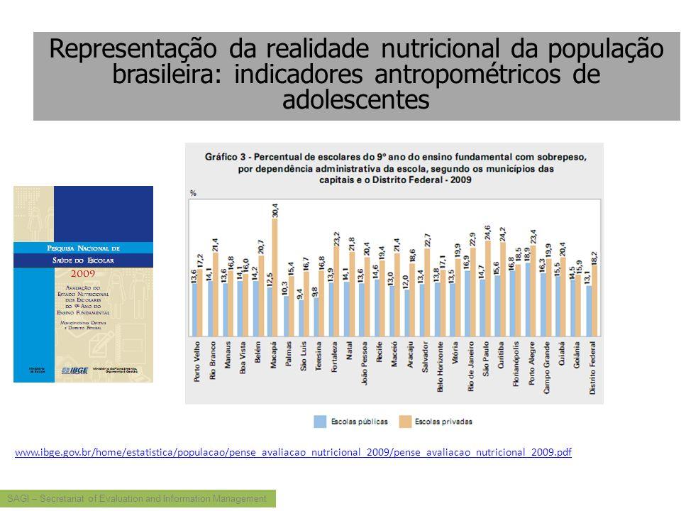 SAGI – Secretariat of Evaluation and Information Management www.ibge.gov.br/home/estatistica/populacao/pense_avaliacao_nutricional_2009/pense_avaliaca