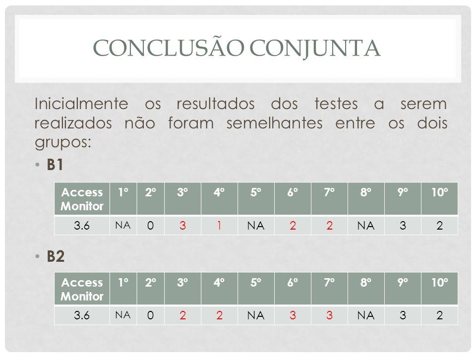 CONCLUSÃO CONJUNTA Inicialmente os resultados dos testes a serem realizados não foram semelhantes entre os dois grupos: B1 B2 Access Monitor 1º2º3º4º5º6º7º8º9º10º 3.6 NA 031 22 32 Access Monitor 1º2º3º4º5º6º7º8º9º10º 3.6 NA 022 33 32