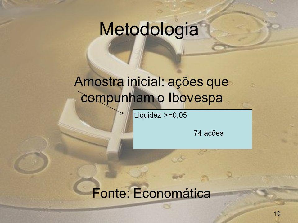 Amostra inicial: ações que compunham o Ibovespa Fonte: Economática 10 Liquidez >=0,05 74 ações