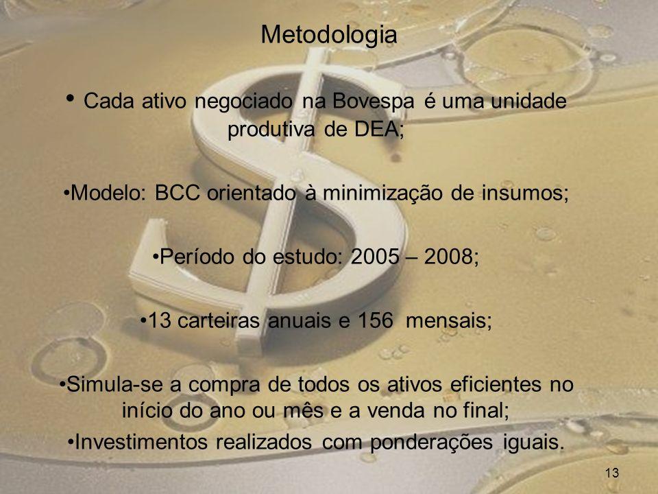 Metodologia Cada ativo negociado na Bovespa é uma unidade produtiva de DEA; Modelo: BCC orientado à minimização de insumos; Período do estudo: 2005 –
