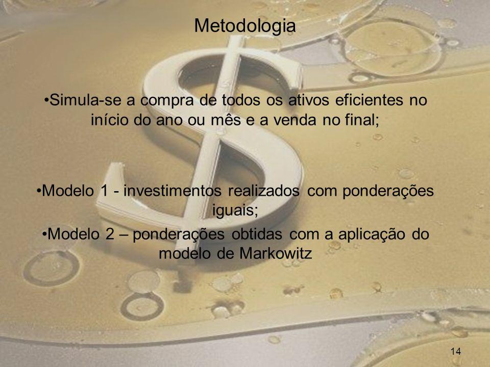 Metodologia Simula-se a compra de todos os ativos eficientes no início do ano ou mês e a venda no final; Modelo 1 - investimentos realizados com ponde