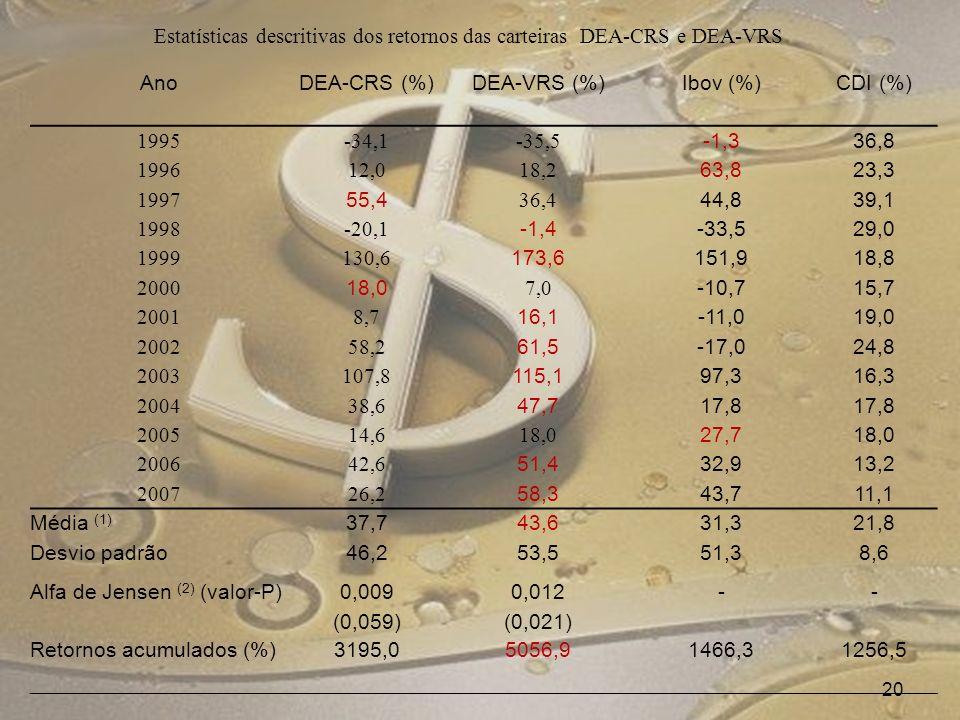 20 AnoDEA-CRS (%)DEA-VRS (%)Ibov (%)CDI (%) 1995-34,1-35,5 -1,336,8 199612,018,2 63,823,3 1997 55,4 36,4 44,839,1 1998-20,1 -1,4-33,529,0 1999130,6 173,6151,918,8 2000 18,0 7,0 -10,715,7 20018,7 16,1-11,019,0 200258,2 61,5-17,024,8 2003107,8 115,197,316,3 200438,6 47,717,8 200514,618,0 27,718,0 200642,6 51,432,913,2 200726,2 58,343,711,1 Média (1) 37,743,631,321,8 Desvio padrão46,253,551,38,6 Alfa de Jensen (2) (valor-P) 0,009 (0,059) 0,012 (0,021) -- Retornos acumulados (%)3195,05056,91466,31256,5 Estatísticas descritivas dos retornos das carteiras DEA-CRS e DEA-VRS