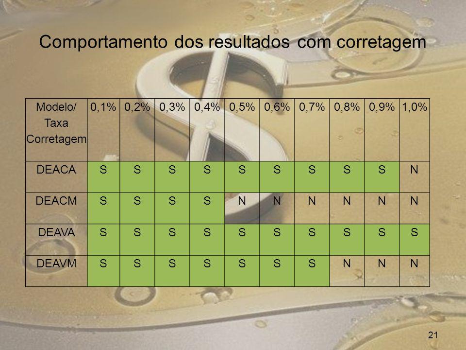 21 Comportamento dos resultados com corretagem Modelo/ Taxa Corretagem 0,1%0,2%0,3%0,4%0,5%0,6%0,7%0,8%0,9%1,0% DEACASSSSSSSSSN DEACMSSSSNNNNNN DEAVASSSSSSSSSS DEAVMSSSSSSSNNN