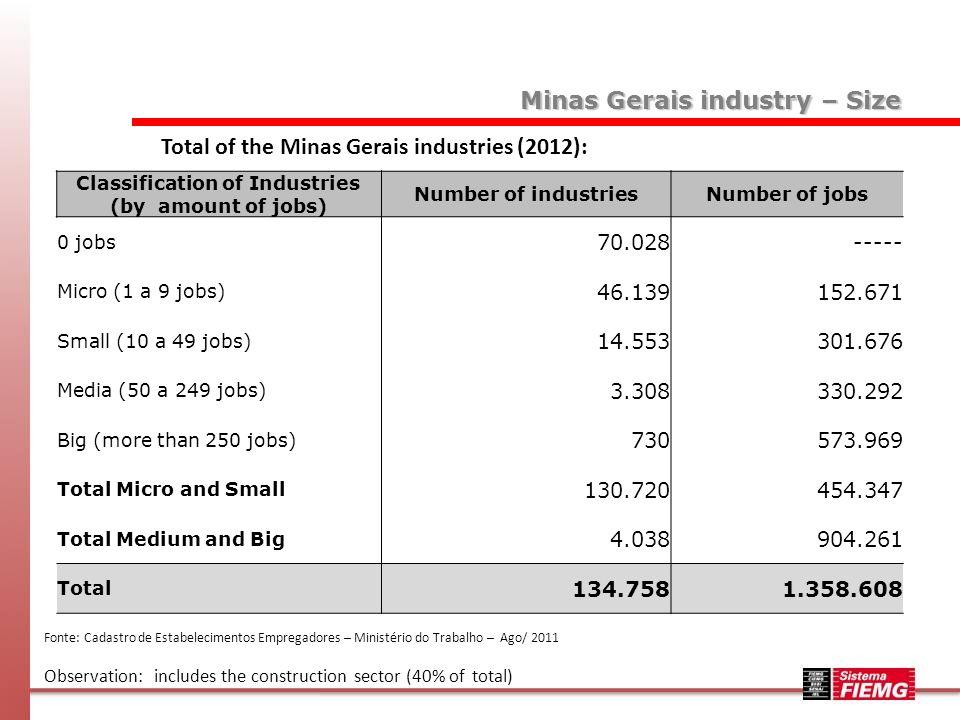 Percentual f industries by jobs (2011): Fonte: Cadastro de Estabelecimentos Empregadores – Ministério do Trabalho – Ago 2011 Observation: - includes the construction sector (40% of total) - criteria for classification of size: IBGE Classification of Industries (by amount of jobs) Percentual of industries Percentual of Jobs 0 jobs 51,97---- Micro (0 a 9 jobs) 34,2411,24 Small (10 a 49 jobs) 10,8022,20 Medium (50 a 249 jobs) 2,4524,31 Big (more than 250 jobs) 0,5442,25 Total Micro and Small 97,0033,44 Total Medium and Big 3,0066,56 Total 100% Minas Gerais industry – Size