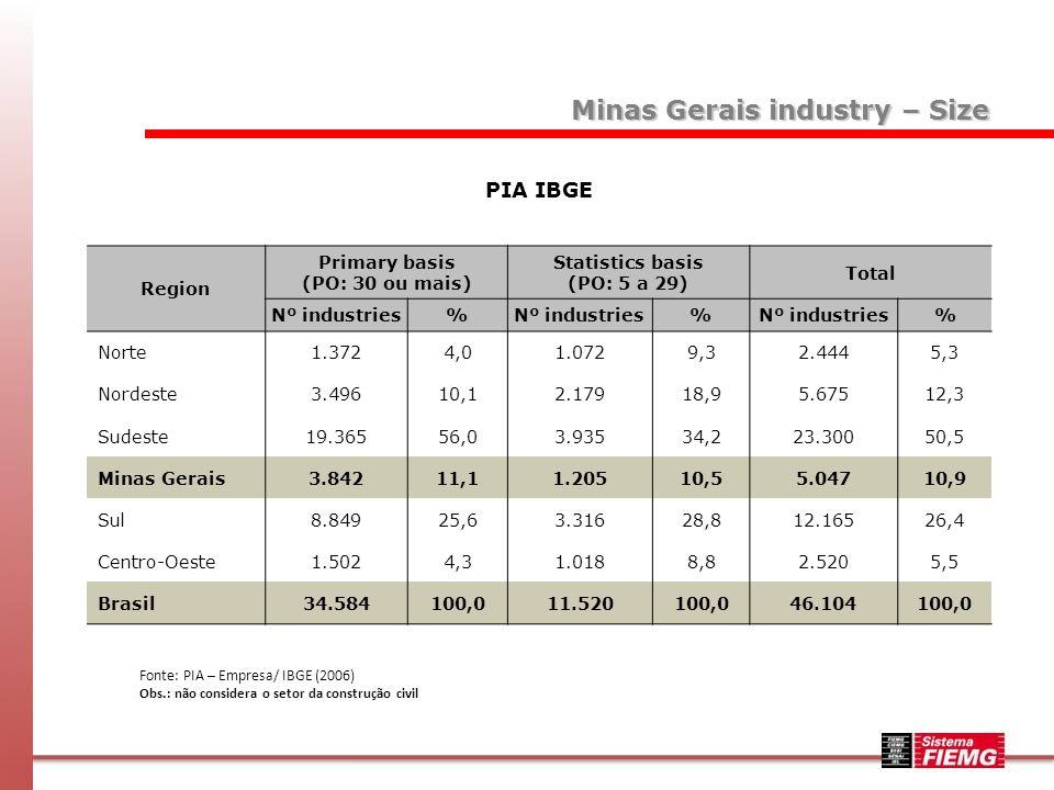 Region Primary basis (PO: 30 ou mais) Statistics basis (PO: 5 a 29) Total Nº industries% % % Norte1.3724,01.0729,32.4445,3 Nordeste3.49610,12.17918,95.67512,3 Sudeste19.36556,03.93534,223.30050,5 Minas Gerais3.84211,11.20510,55.04710,9 Sul8.84925,63.31628,812.16526,4 Centro-Oeste1.5024,31.0188,82.5205,5 Brasil34.584100,011.520100,046.104100,0 PIA IBGE Fonte: PIA – Empresa/ IBGE (2006) Obs.: não considera o setor da construção civil Minas Gerais industry – Size