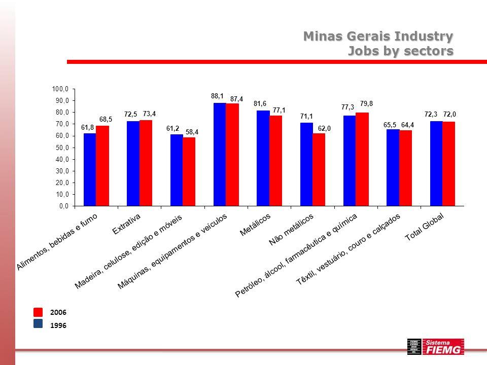 2006 1996 Minas Gerais Industry Salaries by sectors