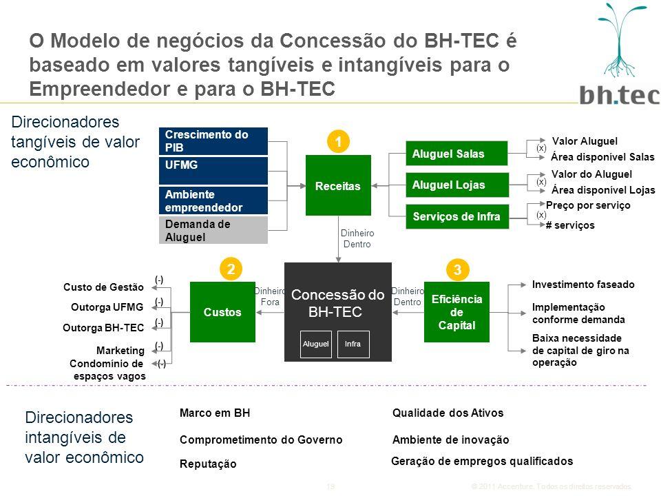 19© 2011 Accenture.Todos os direitos reservados.