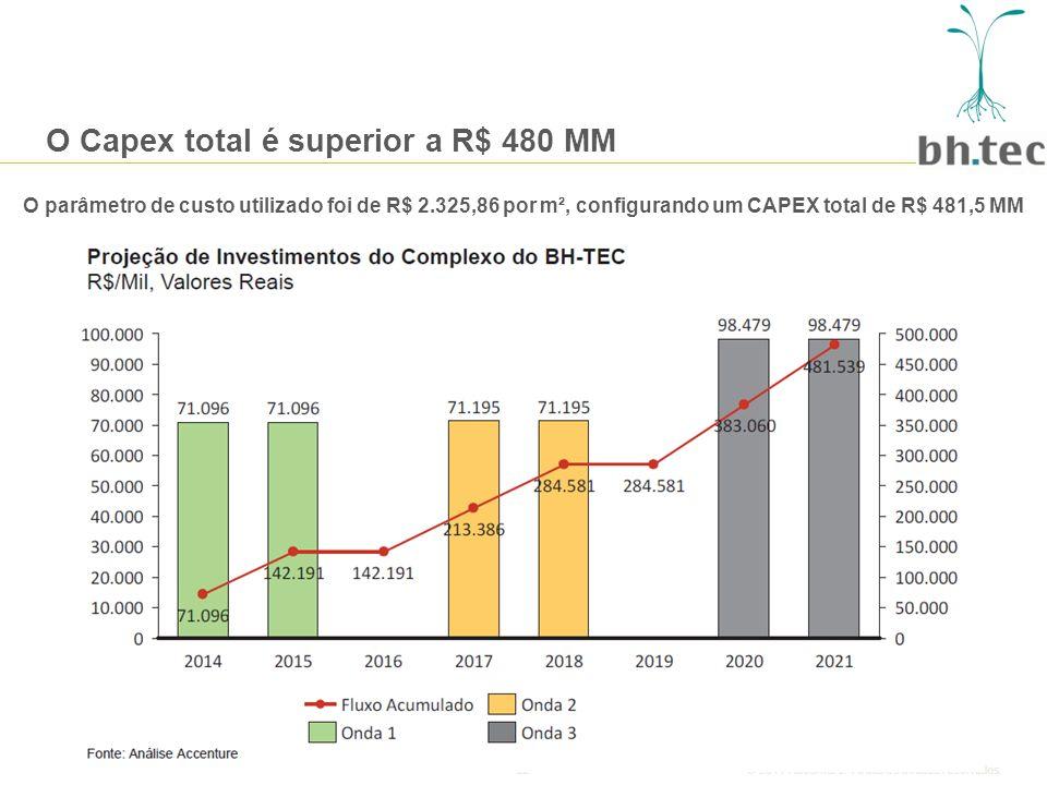 22© 2011 Accenture.Todos os direitos reservados.