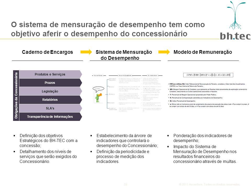 25© 2011 Accenture.Todos os direitos reservados.