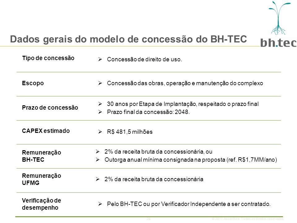26© 2011 Accenture.Todos os direitos reservados. Tipo de concessão Concessão de direito de uso.