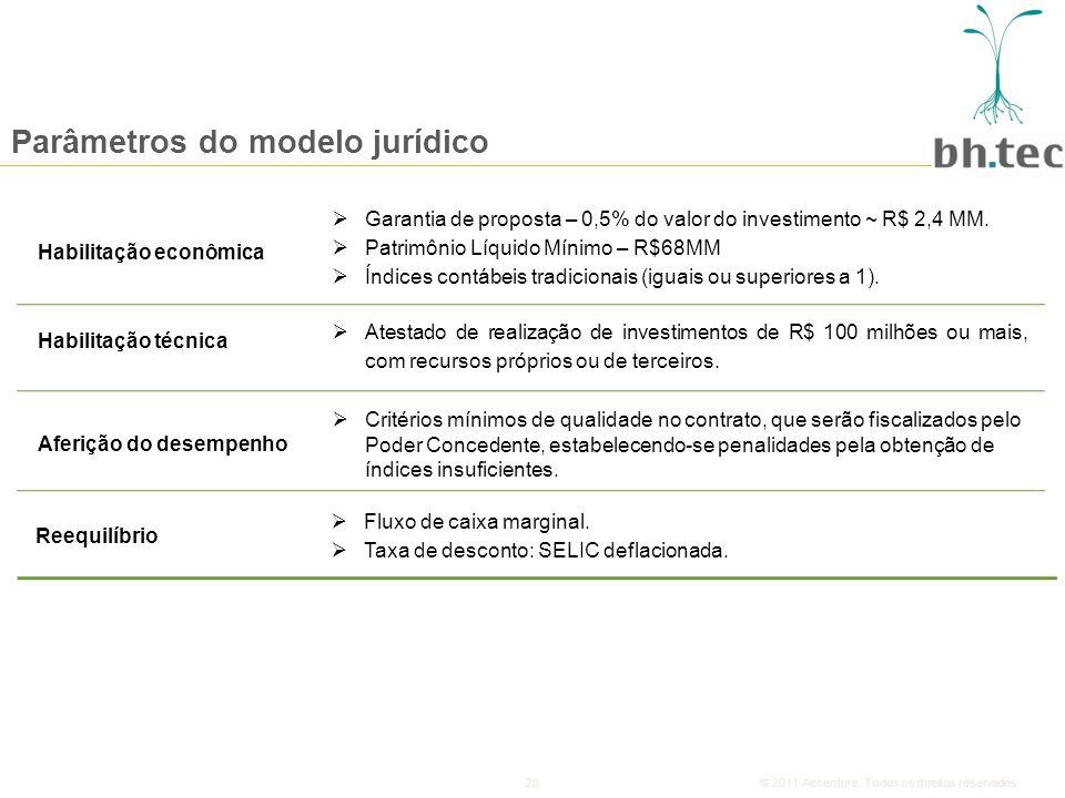 28© 2011 Accenture.Todos os direitos reservados.