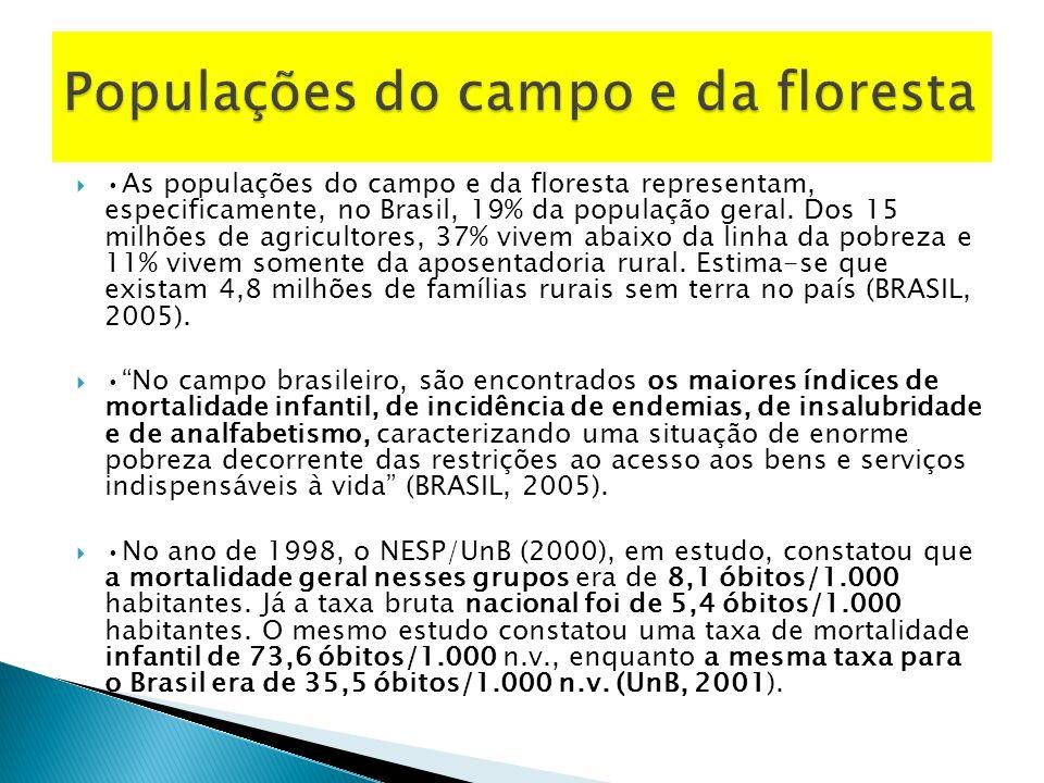 As populações do campo e da floresta representam, especificamente, no Brasil, 19% da população geral.