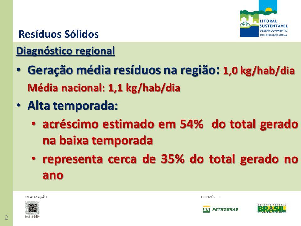 22 REALIZAÇÃOCONVÊNIO Resíduos Sólidos Diagnóstico regional Geração média resíduos na região : 1,0 kg/hab/dia Geração média resíduos na região : 1,0 k