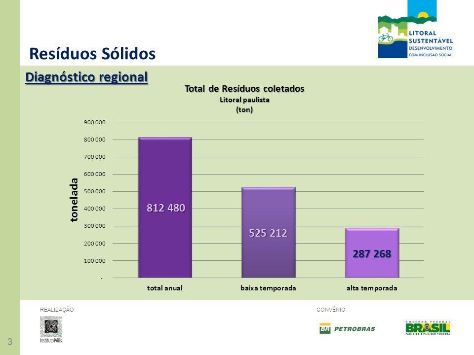 44 REALIZAÇÃOCONVÊNIO Resíduos Sólidos Diagnóstico regional