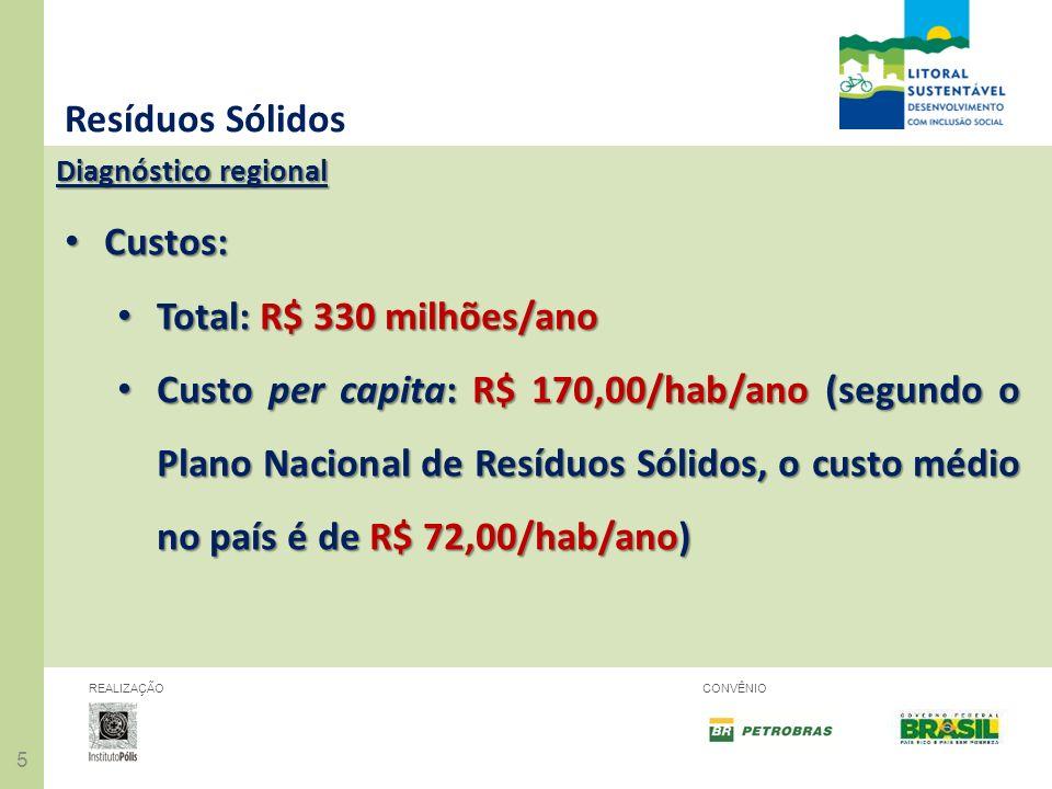 55 REALIZAÇÃOCONVÊNIO Resíduos Sólidos Diagnóstico regional Custos: Custos: Total: R$ 330 milhões/ano Total: R$ 330 milhões/ano Custo per capita: R$ 1