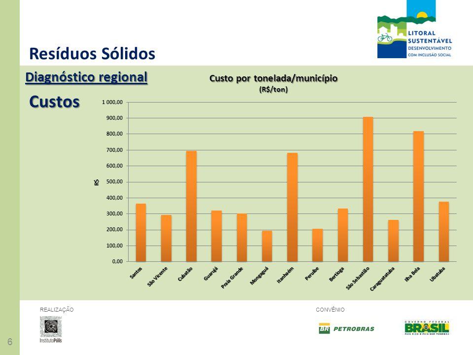 66 REALIZAÇÃOCONVÊNIO Resíduos Sólidos Diagnóstico regional Custos