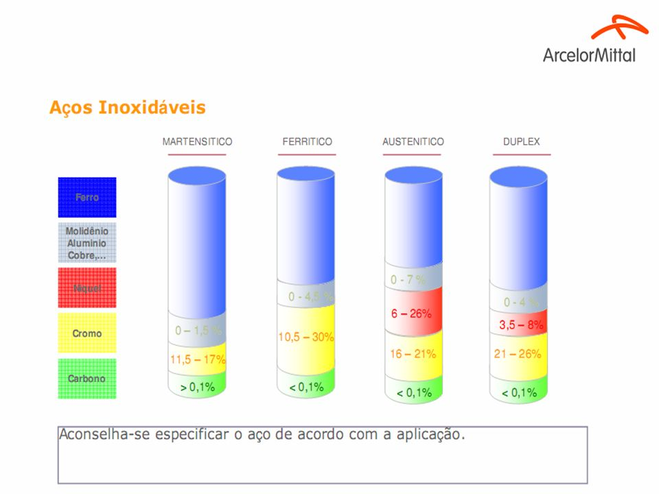 Os aços inoxidáveis são utilizados principalmente para cinco tipos de mercados: Eletrodomésticos: Grandes eletrodomésticos e pequenos utensílios domésticos.