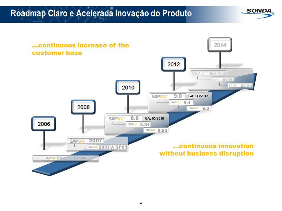 4 Roadmap Claro e Acelerada Inovação do Produto