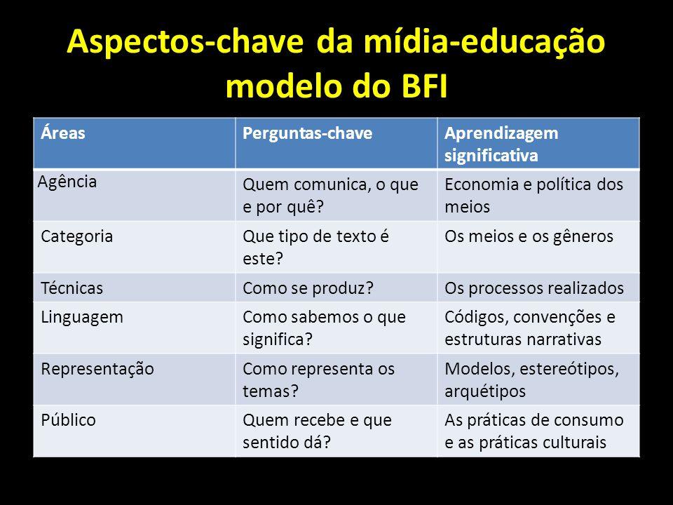 Aspectos-chave da mídia-educação modelo do BFI ÁreasPerguntas-chaveAprendizagem significativa Agência Quem comunica, o que e por quê? Economia e polít