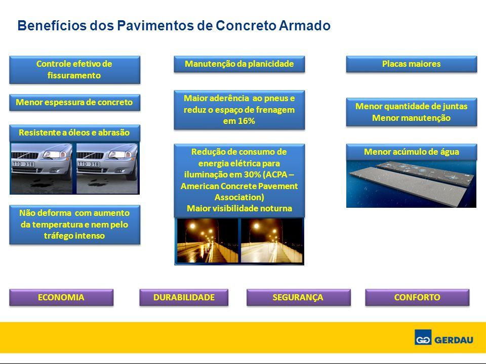 Benefícios dos Pavimentos de Concreto Armado Controle efetivo de fissuramento Manutenção da planicidade Placas maiores Menor quantidade de juntas Meno