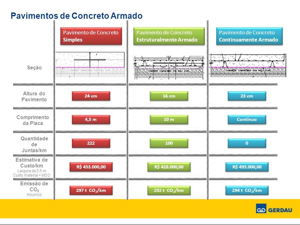 Pavimentos de Concreto Armado Emissão de CO 2 Insumos Pavimento de Concreto Estruturalmente Armado Pavimento de Concreto Simples Seção Altura do Pavim