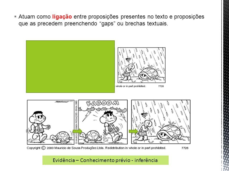 Atuam como ligação entre proposições presentes no texto e proposições que as precedem preenchendo gaps ou brechas textuais. Evidência – Conhecimento p