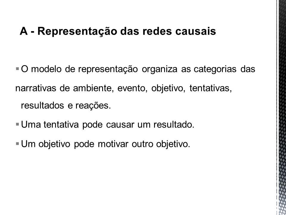 O modelo de representação organiza as categorias das narrativas de ambiente, evento, objetivo, tentativas, resultados e reações. Uma tentativa pode ca