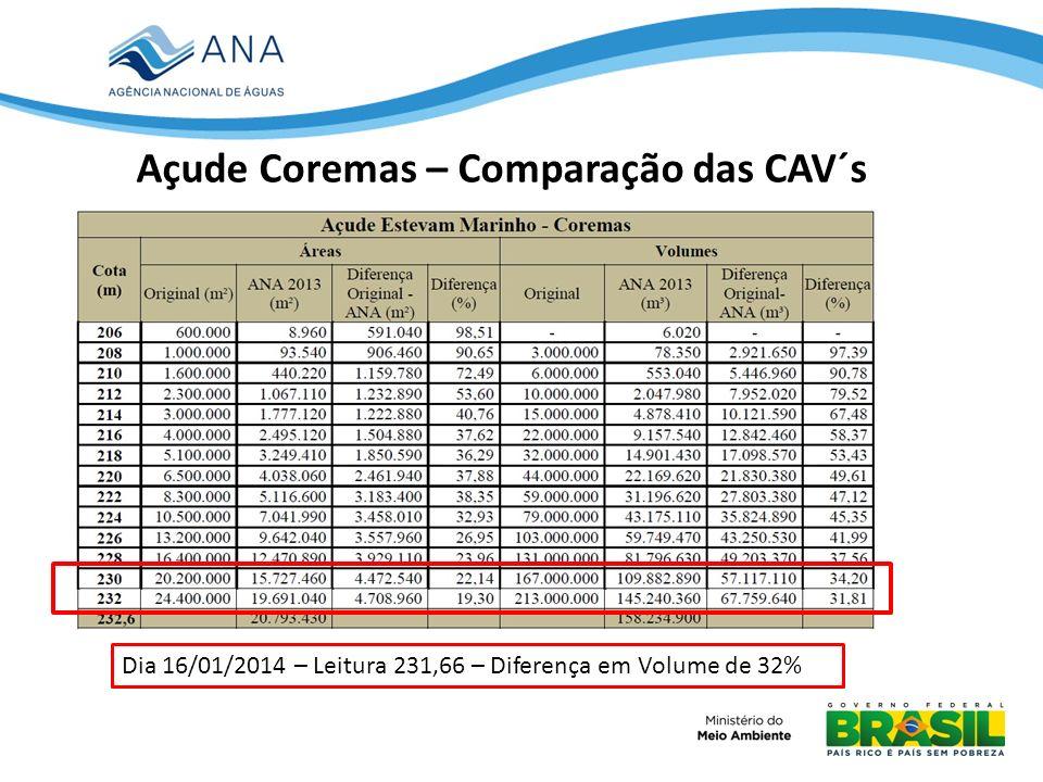 Açude Coremas – Comparação das CAV´s Dia 16/01/2014 – Leitura 231,66 – Diferença em Volume de 32%
