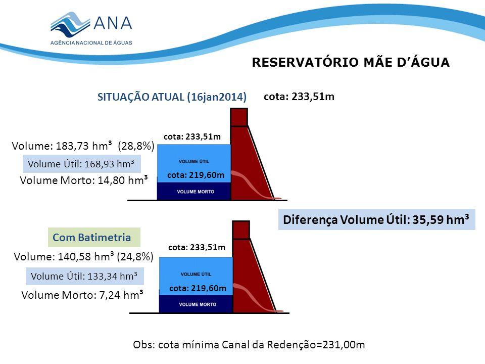 RESERVATÓRIO MÃE DÁGUA SITUAÇÃO ATUAL (16jan2014) cota: 233,51m Volume: 183,73 hm³ (28,8%) Volume Morto: 14,80 hm³ Volume: 140,58 hm³ (24,8%) Volume M
