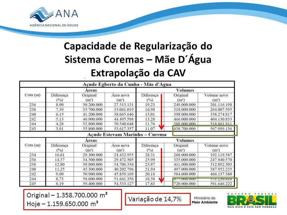 Capacidade de Regularização do Sistema Coremas – Mãe D´Água Extrapolação da CAV Original – 1.358.700.000 m³ Hoje – 1.159.650.000 m³ Variação de 14,7%