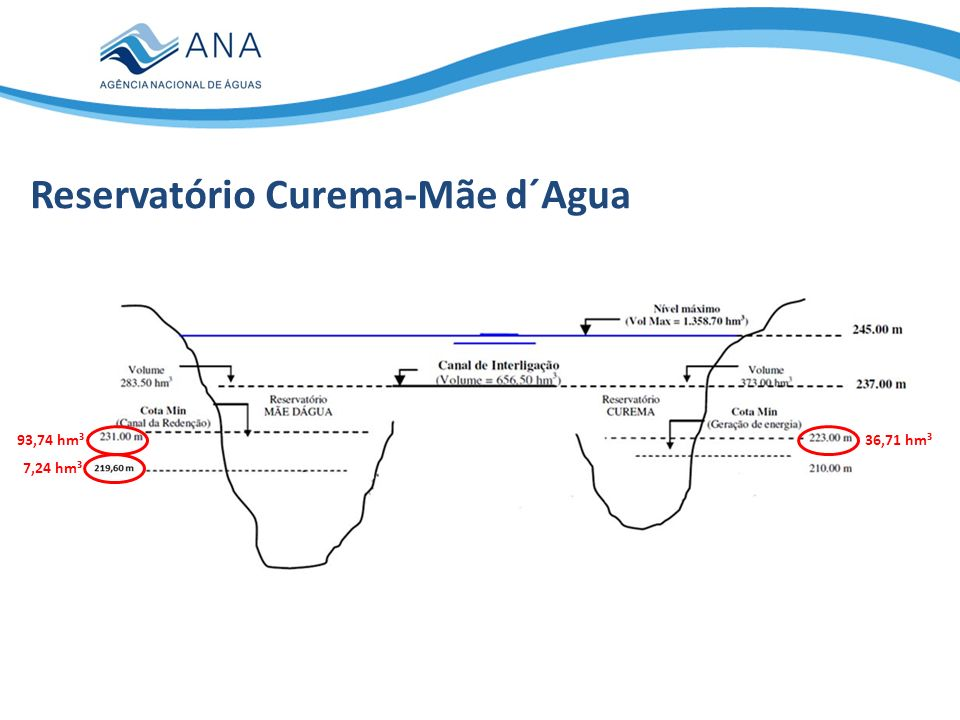 Reservatório Curema-Mãe d´Agua 36,71 hm³ 7,24 hm³ 93,74 hm³