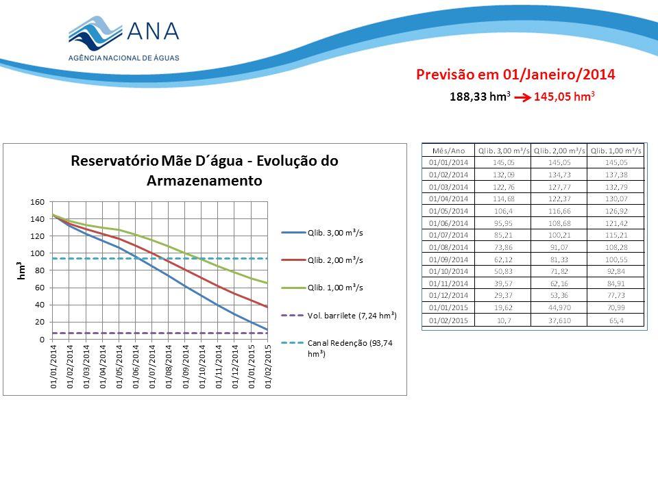 Previsão em 01/Janeiro/2014 188,33 hm 3 145,05 hm 3