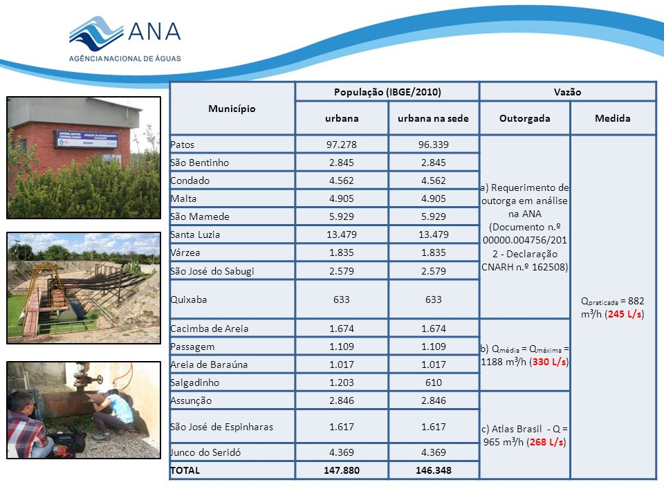 Município População (IBGE/2010)Vazão urbanaurbana na sedeOutorgadaMedida Patos97.27896.339 a) Requerimento de outorga em análise na ANA (Documento n.º