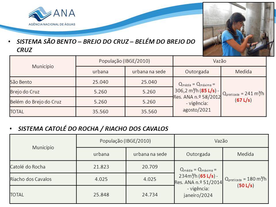 SISTEMA SÃO BENTO – BREJO DO CRUZ – BELÉM DO BREJO DO CRUZ Município População (IBGE/2010)Vazão urbanaurbana na sedeOutorgadaMedida São Bento25.040 Q