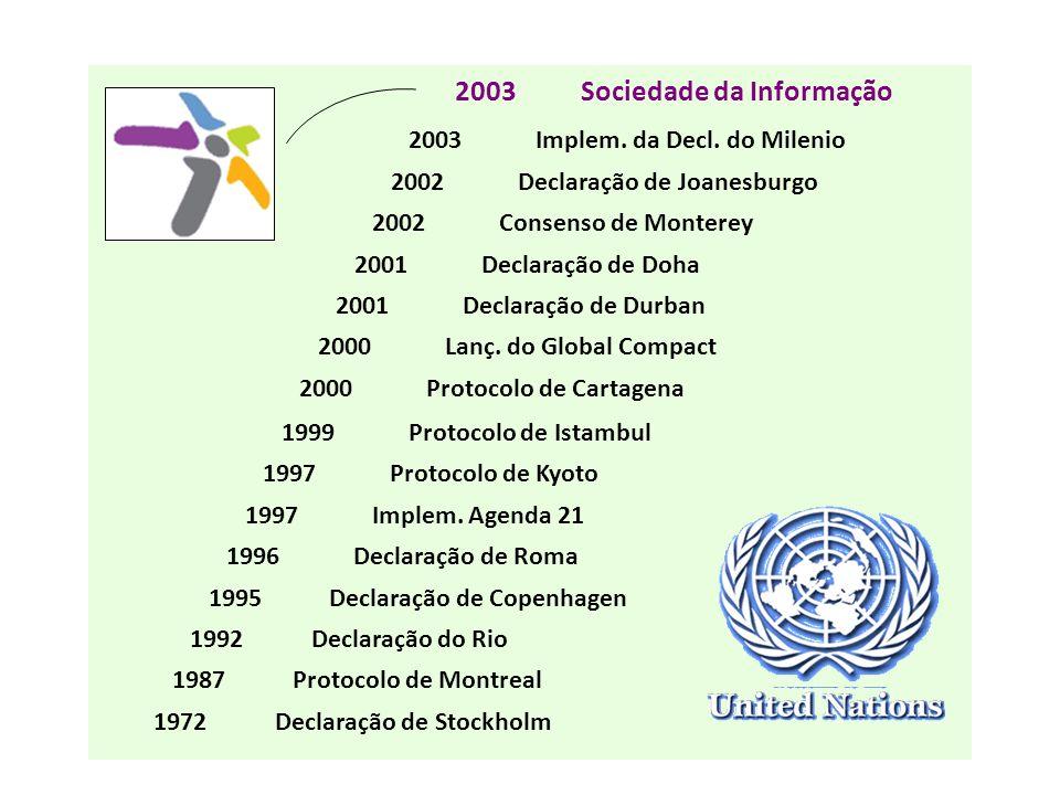 1999 Protocolo de Istambul 1997 Protocolo de Kyoto 1997 Implem.