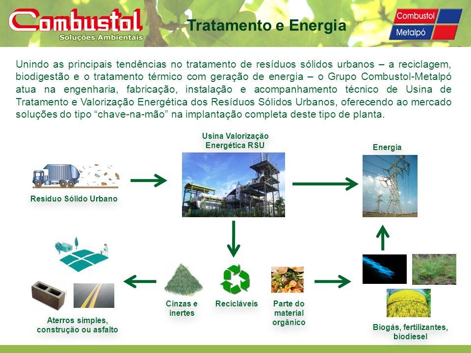Tratamento e Energia Recicláveis Cinzas e inertes Energia Resíduo Sólido Urbano Usina Valorização Energética RSU Aterros simples, construção ou asfalt