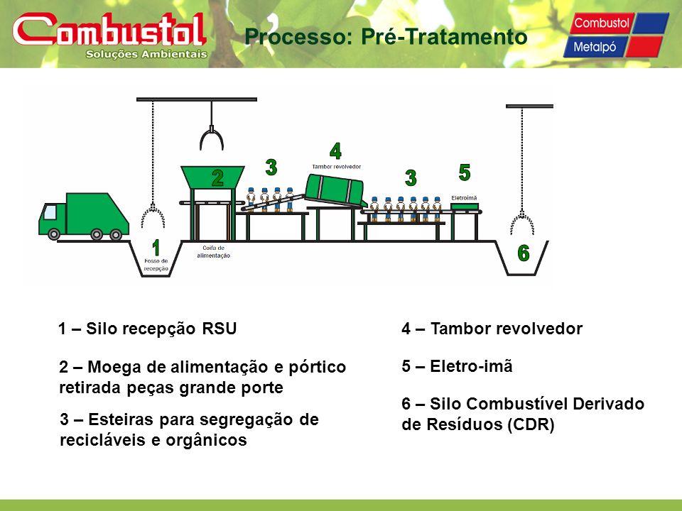 1 – Silo recepção RSU 2 – Moega de alimentação e pórtico retirada peças grande porte 3 – Esteiras para segregação de recicláveis e orgânicos 4 – Tambo