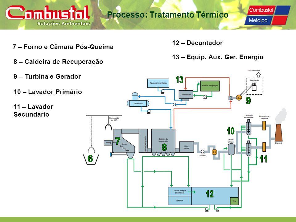7 – Forno e Câmara Pós-Queima 8 – Caldeira de Recuperação 9 – Turbina e Gerador 10 – Lavador Primário 11 – Lavador Secundário 12 – Decantador 13 – Equ