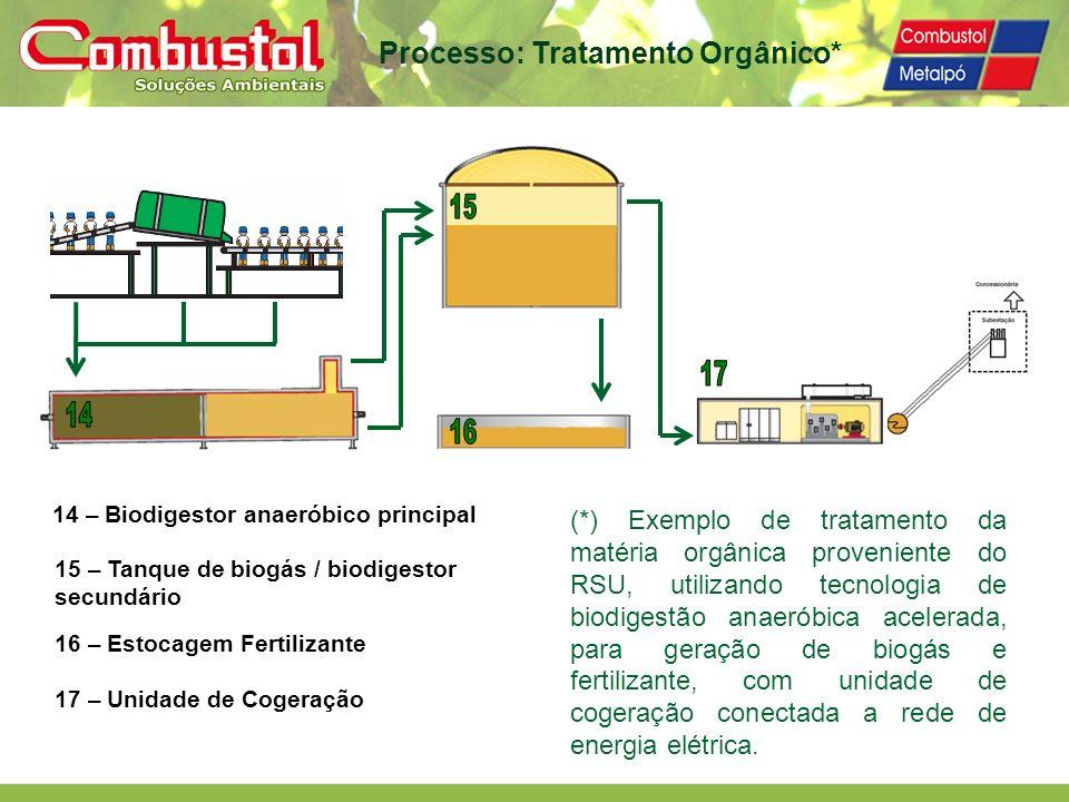 Processo: Tratamento Orgânico* 14 – Biodigestor anaeróbico principal 15 – Tanque de biogás / biodigestor secundário 16 – Estocagem Fertilizante 17 – U
