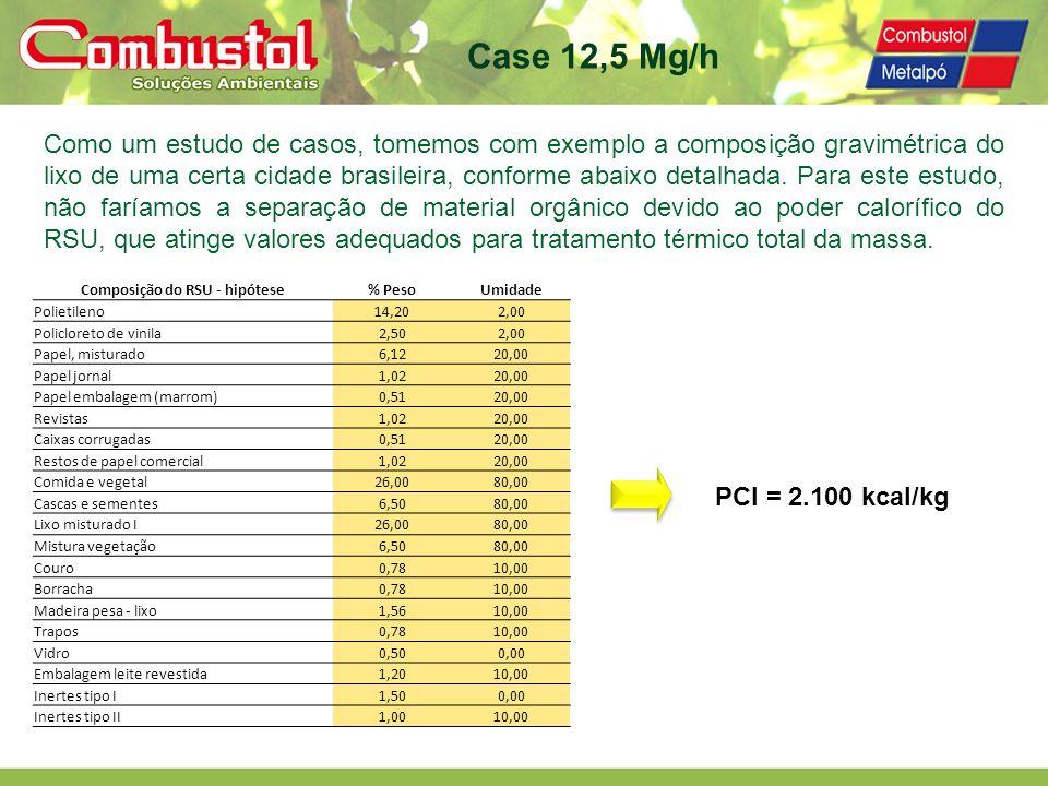 Composição do RSU - hipótese% PesoUmidade Polietileno14,202,00 Policloreto de vinila2,502,00 Papel, misturado6,1220,00 Papel jornal1,0220,00 Papel emb