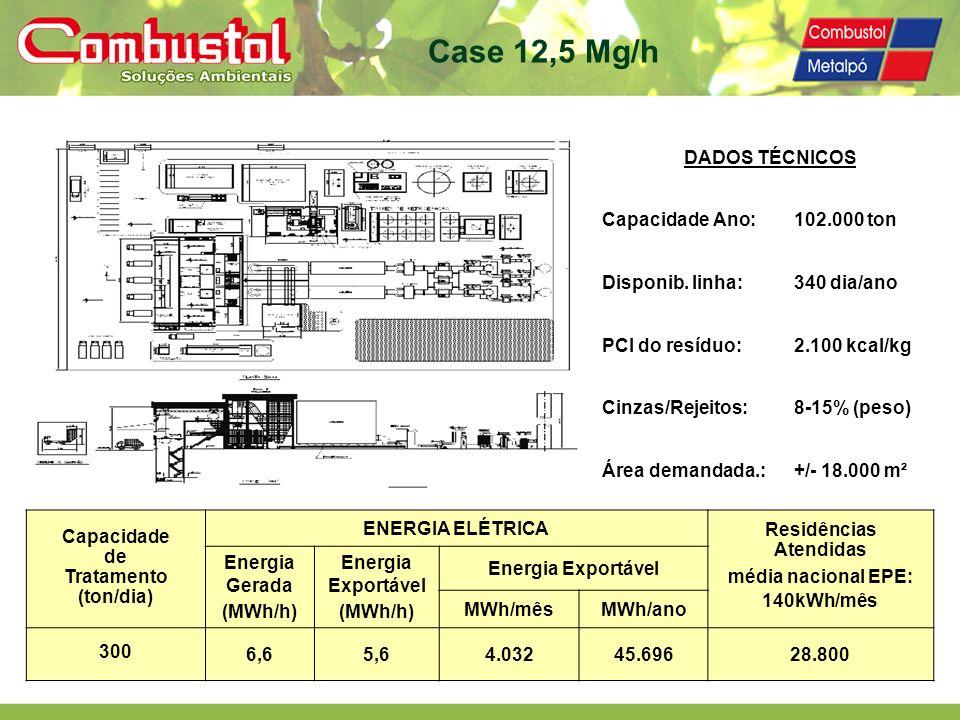 DADOS TÉCNICOS Capacidade Ano:102.000 ton Disponib. linha: 340 dia/ano PCI do resíduo:2.100 kcal/kg Cinzas/Rejeitos:8-15% (peso) Área demandada.:+/- 1