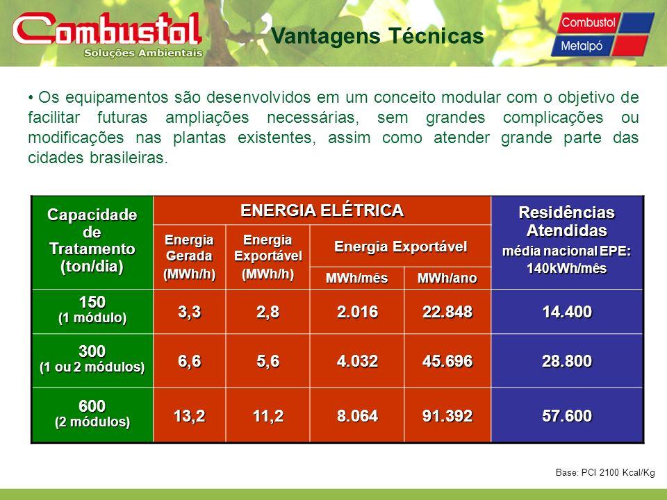 CapacidadedeTratamento(ton/dia) ENERGIA ELÉTRICA ResidênciasAtendidas média nacional EPE: 140kWh/mês Energia Gerada (MWh/h) Energia Exportável (MWh/h)